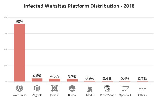 WordPress - hackerské útoky