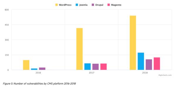 Joomla! vs. WorPress - bezpečnost