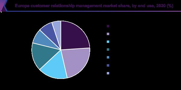 Zastoupení CRM systémů v různých odvětvích, Evropa