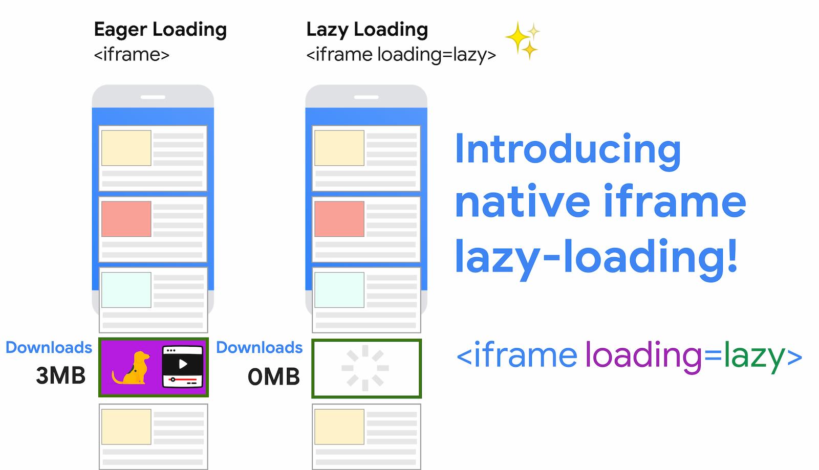 WordPress iFrames - lazy loading