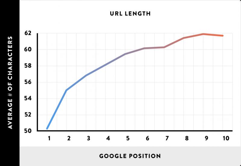 Vztah mezi délkou URL adresy a její pozicí ve výsledcích vyhledávání