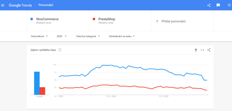 WooCommerce vs. PrestaShop - hledanost na Googlu